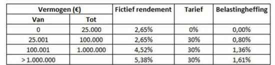 Tarieven vermogensbelasting 2018