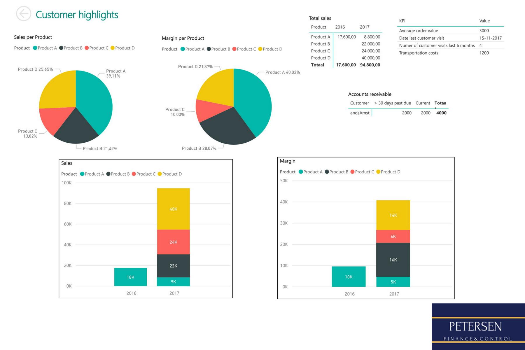 Power BI dashboard Petersen Finance & Control